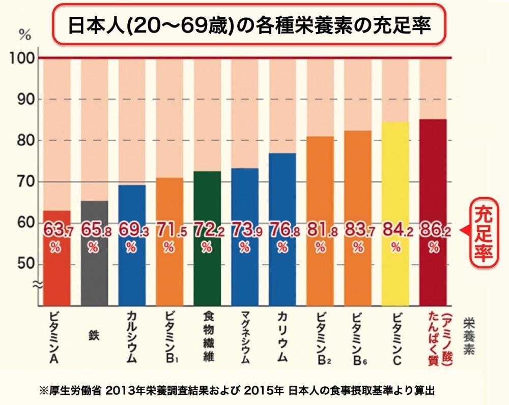 全世代で起こっている栄養不足《資料:厚生労働省「2013年 栄養調査結果」および「2015年 日本人の食事摂取基準」より算出》