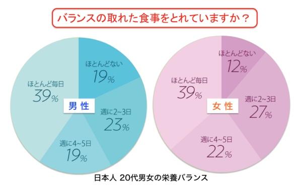 栄養バランスの偏った食事が習慣化した日本人が増えている