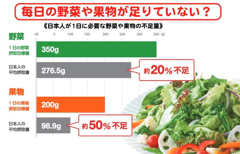 日本人が1日に必要な野菜や果物に対しての不足量