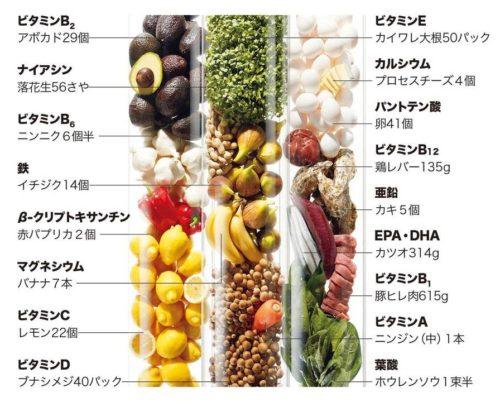 「ライフパック ナノ プラス」1日2パックなら、これだけの栄養成分が補給できる!