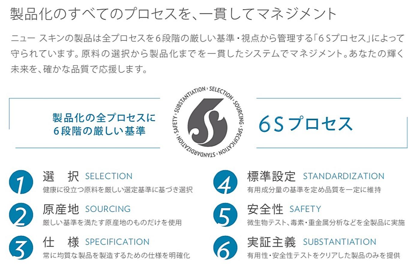 ニュースキンのサプリづくりの全プロセスを6段階の厳しい基準・視点から管理する「6Sプロセス」