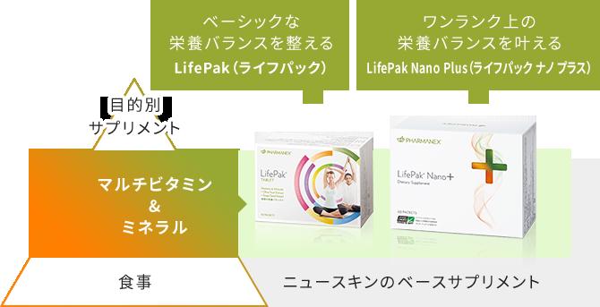 ニュースキンの栄養補助食品「ライフパック シリーズ」は健康維持・増進に必要なビタミン、ミネラル、植物性成分などを中心にバランスよく配合した、毎日の健康管理のベースとなるニュースキン独自のベース サプリメントです。