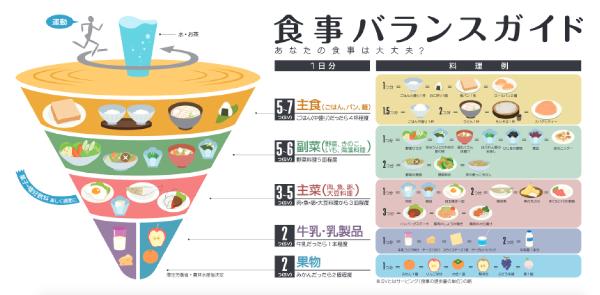 厚生労働省「食事バランスガイド」平成17年6月策定