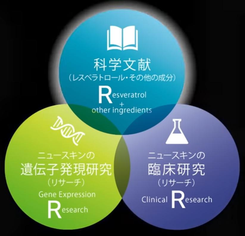 ニュースキン社のエイジング ケアに関する科学的なイノベーション研究は【3つのR】による確固たる基盤の上に培われています